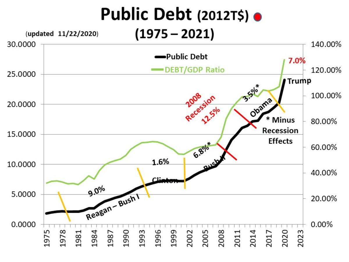 CHART PD - 3:  The Public Debt is now growing at a rate that surpasses Obama's (discounting the effects of the recession)