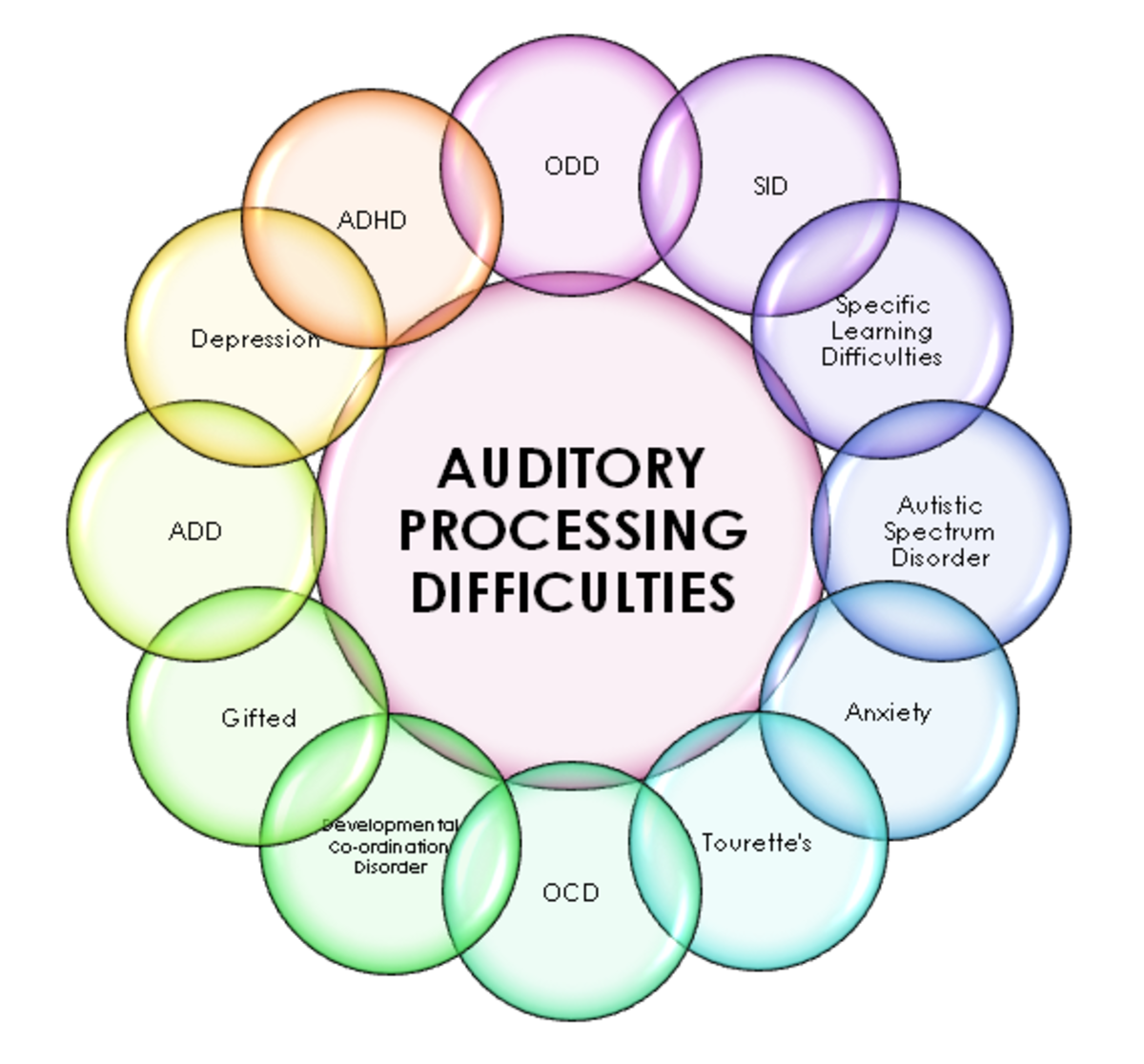 Originally posted on http://www.lanc.org.uk/related-conditions/auditory-processing-difficulties-adhd-asd/