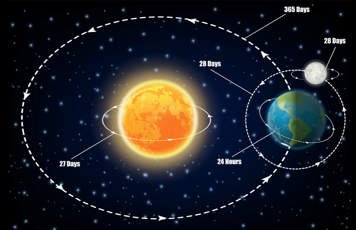 The whole solar system would have to stand still for the sun to stay in one spot.
