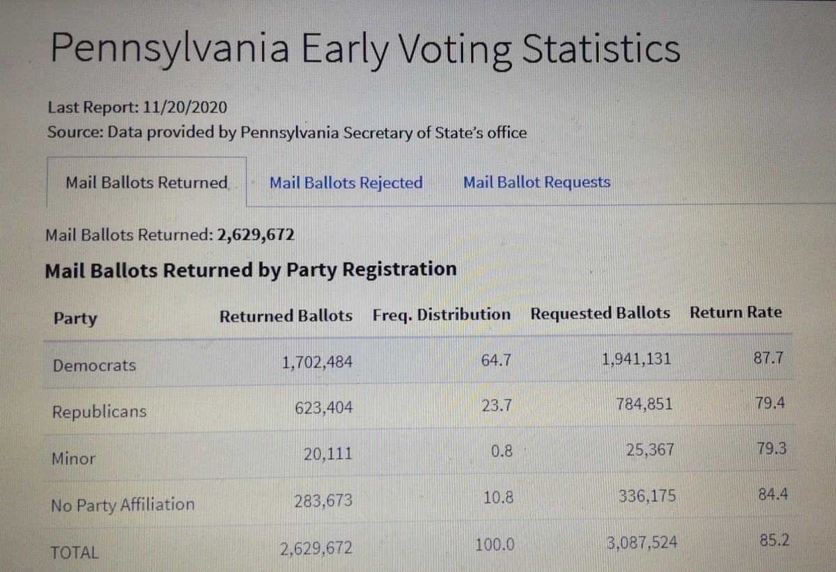 Pennsylvania Mail-In Ballot Totals