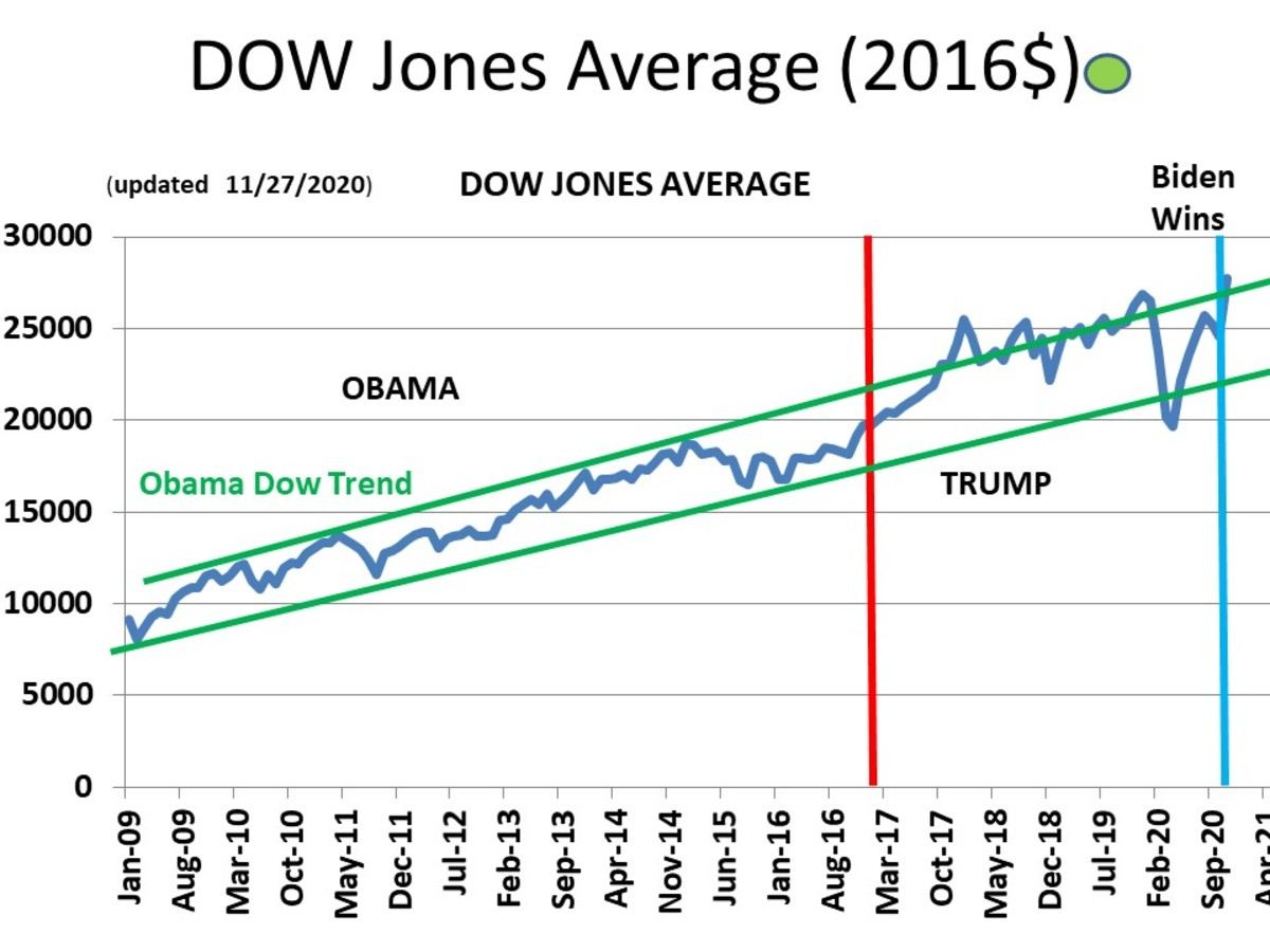 CHART GDP - 3a Dow Jones Industrial Average (in terms of REAL $)