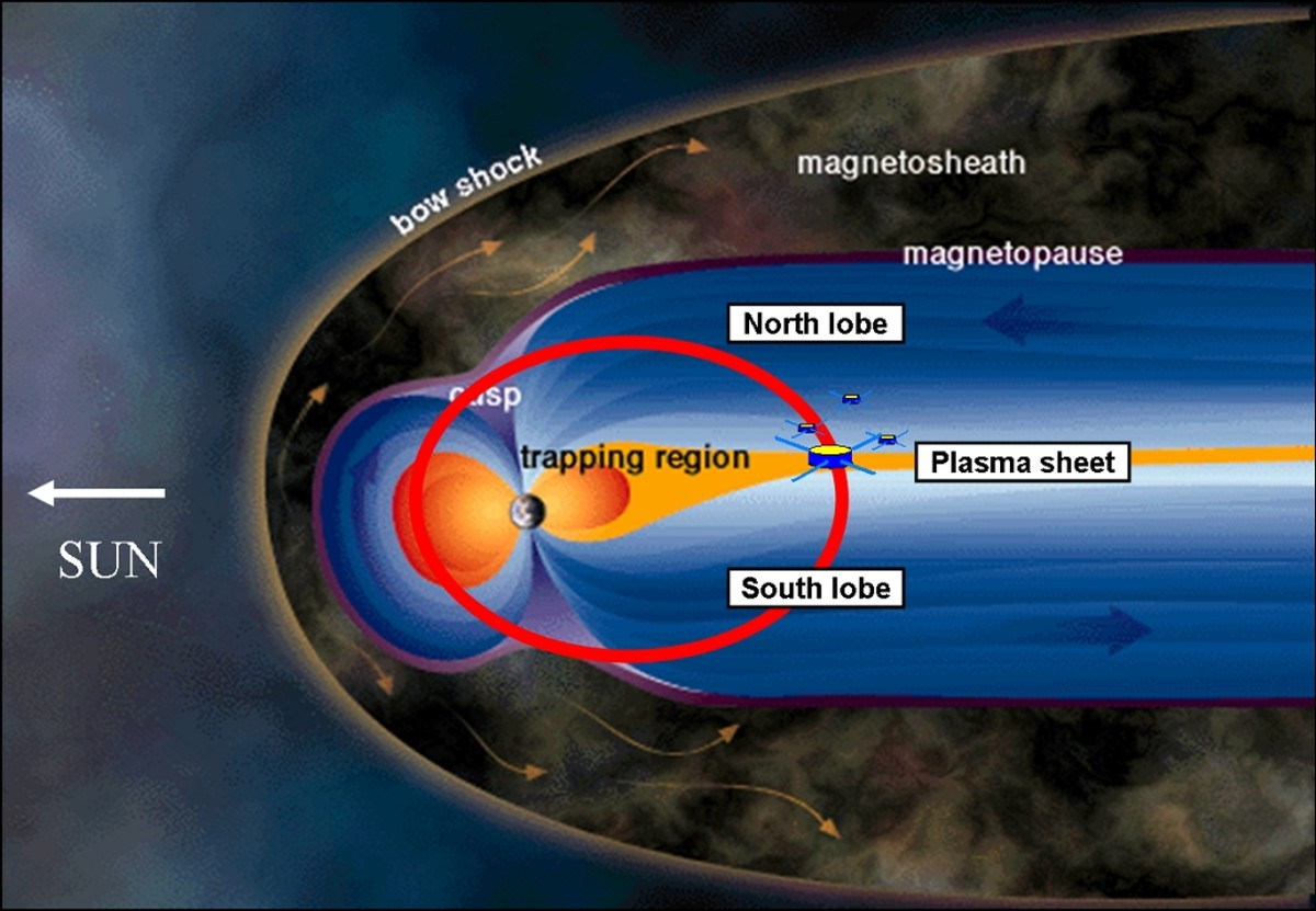 This representation of the Magnetosphere from the Ray Alex Website shows how it is shaped by the solar wind.