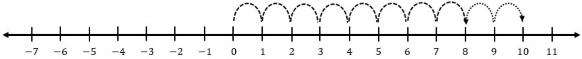 subtraction-of-integers