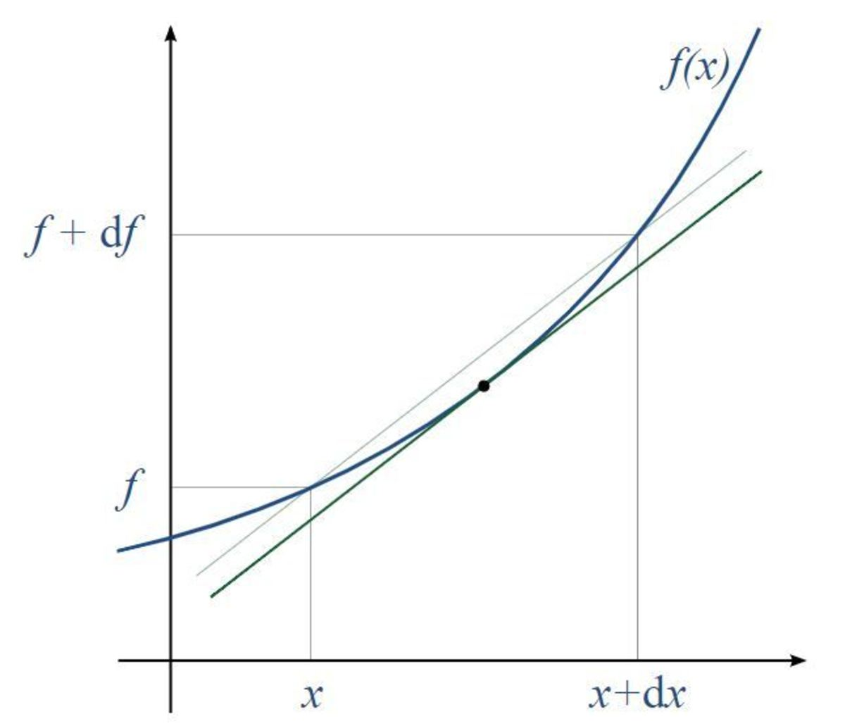 math-what-is-the-derivative-of-a-function-and-how-to-calculate-it