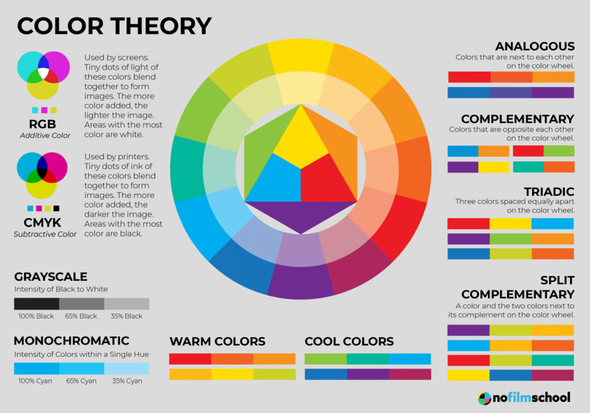 Study the color theory and learn how to use the right colors for different situations