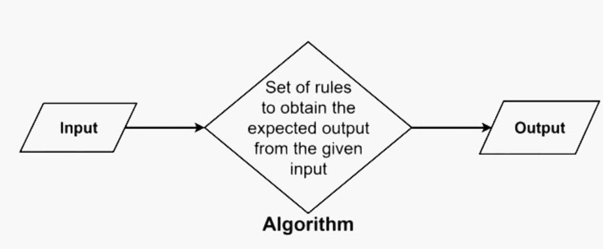Algorithm Example!