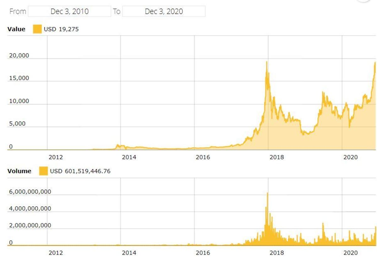 The price and volume of Bitcoin from December 2010 to December 2020.