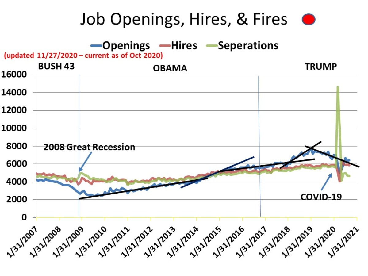 CHART EMP-8 - Job Openings - Hires - Terminations