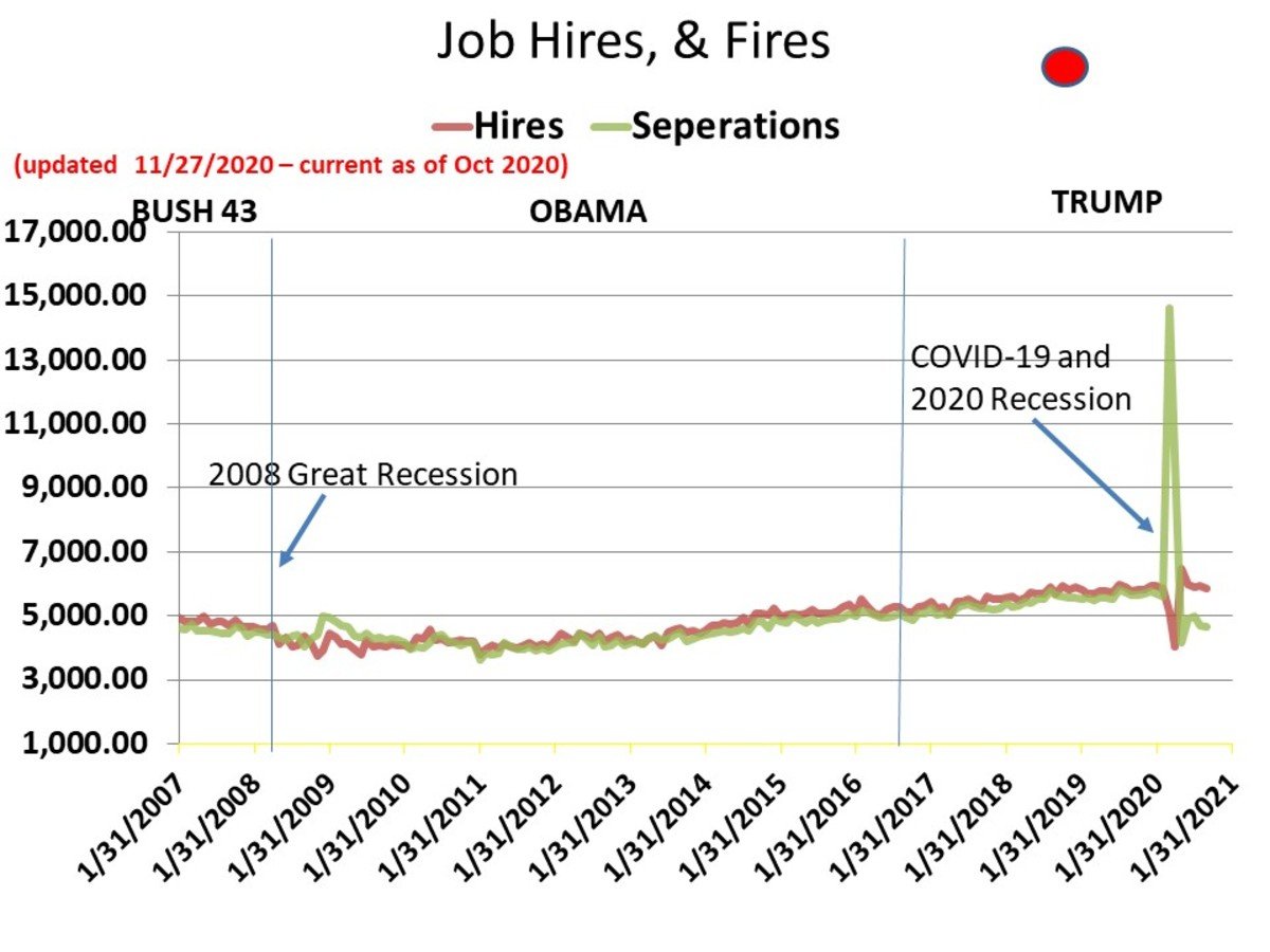 CHART EMP-8a - Hires - Terminations (The Y-axis is now in Log format)