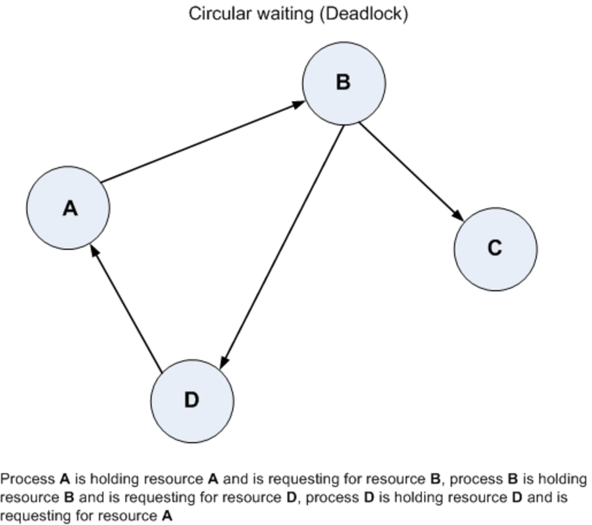 How deadlock occur and what causes deadlock