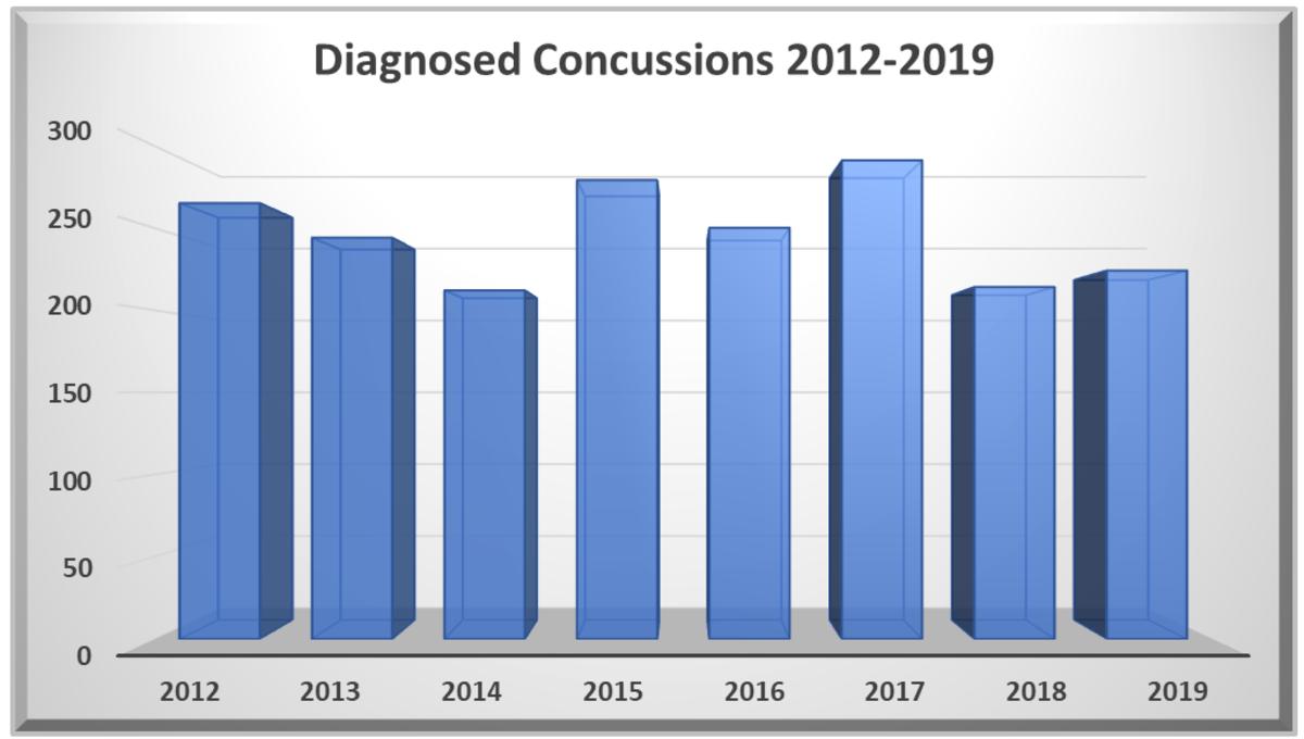 Diagnosed concussions, 2012 - 2019