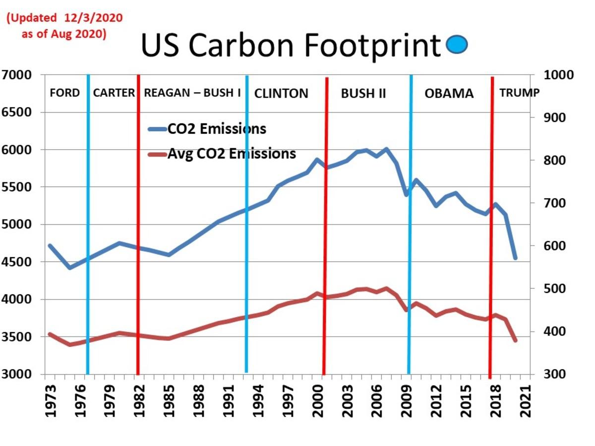 CHART MISC - 6  U.S. Carbon Footprint