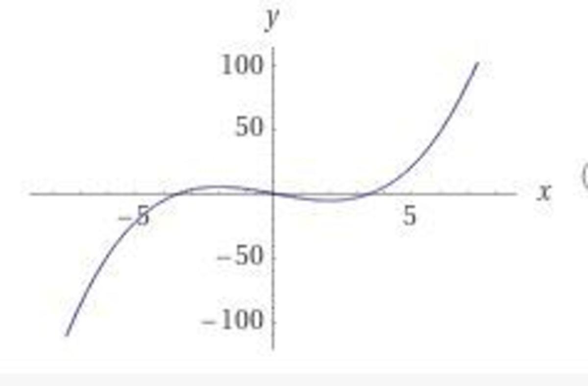 Plot of 1/3*x^3 -4x