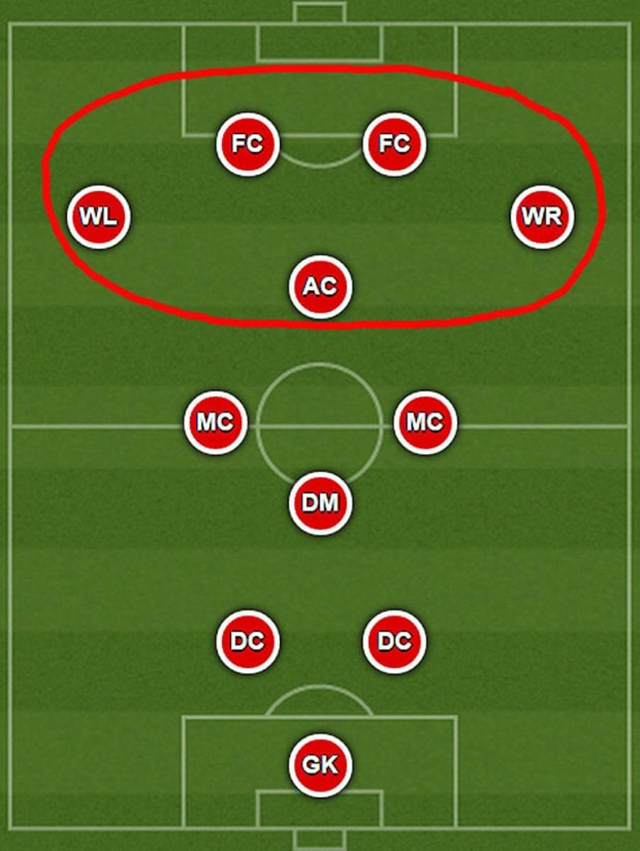1920s era football (soccer) formation showing only 2 defenders.
