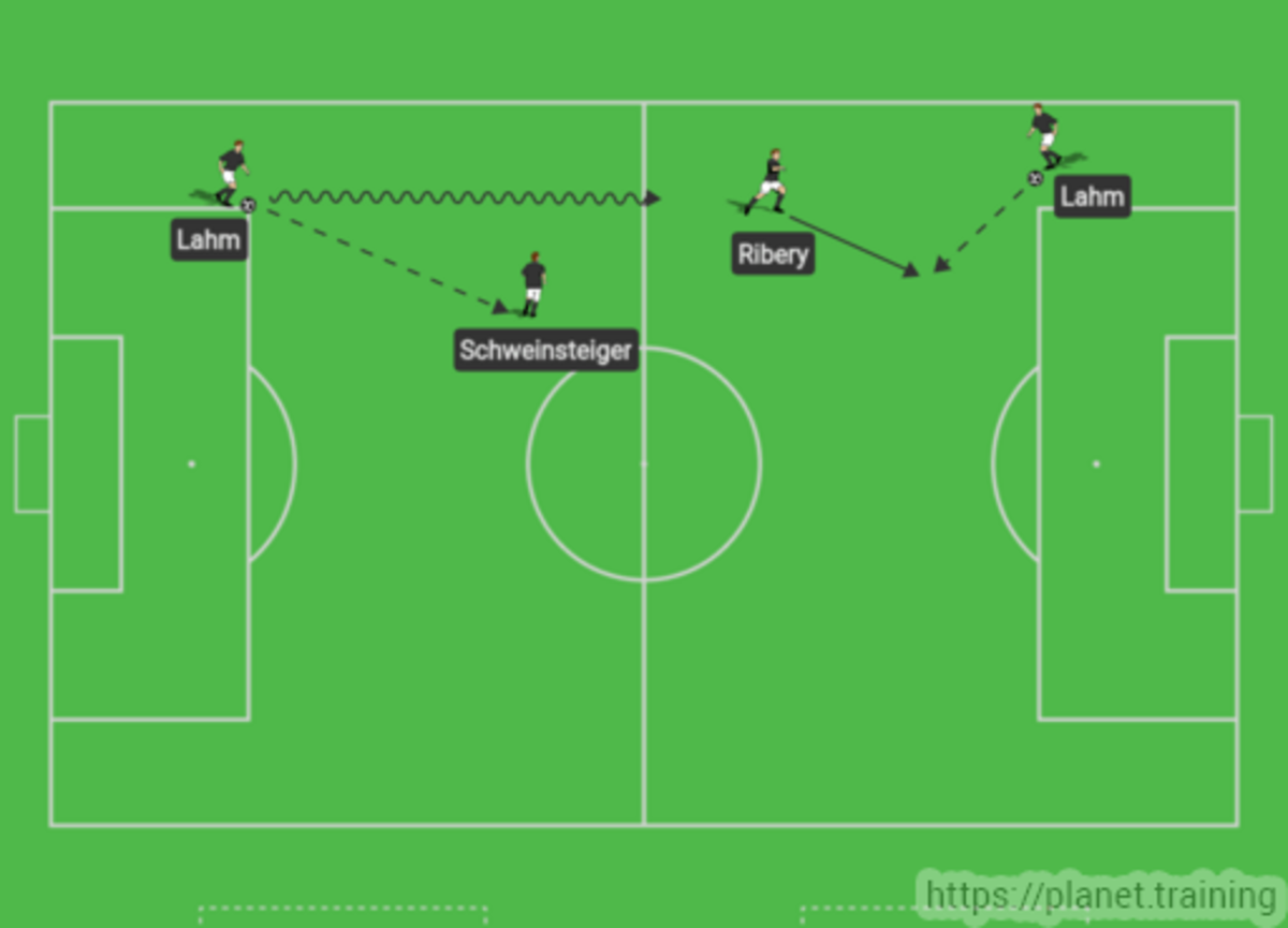 The role of an inverted full back in Bayern Munich's left-back.