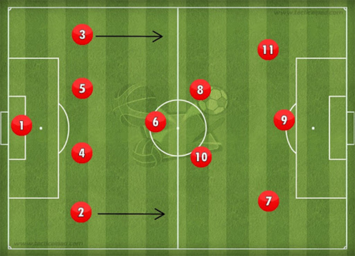 An example of the 4-3-3 formation, there is more room for the full-backs to move up for an attack.