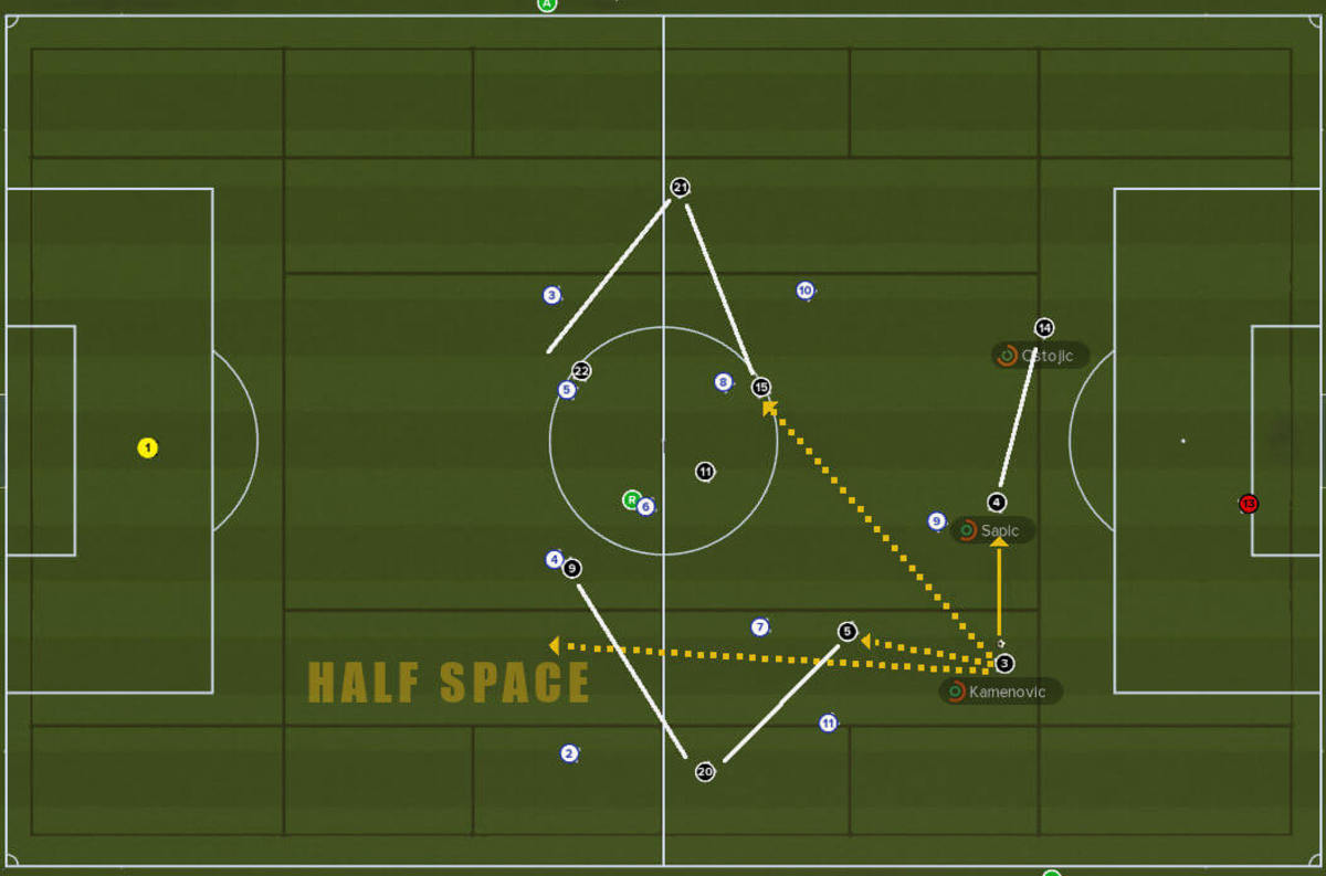 An example of where the inverted full-backs can pass to during an attacking phase.