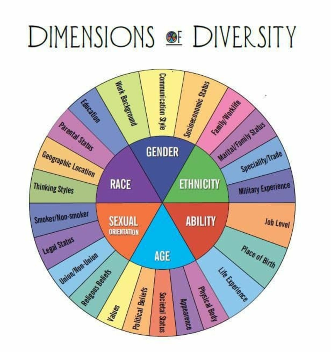 There are many dimensions of diversity.