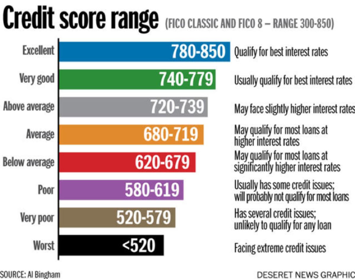 The dreaded credit score....