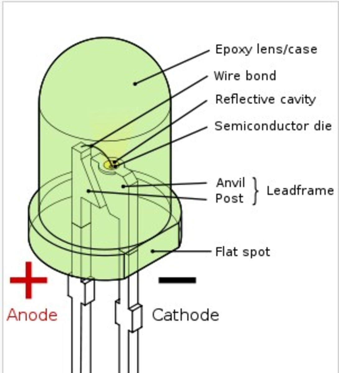 Actual Parts of an LED