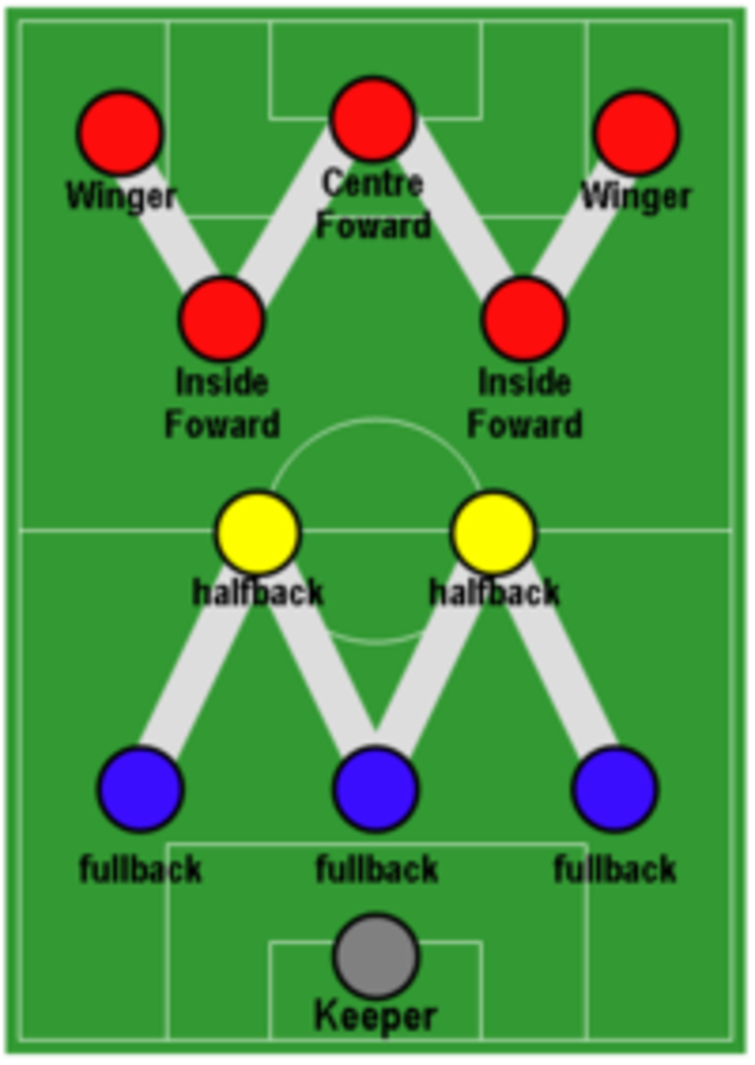 Inside forwards (now second strikers) and wingers (previously outside forwards) in a traditional 3-2-5 formation.
