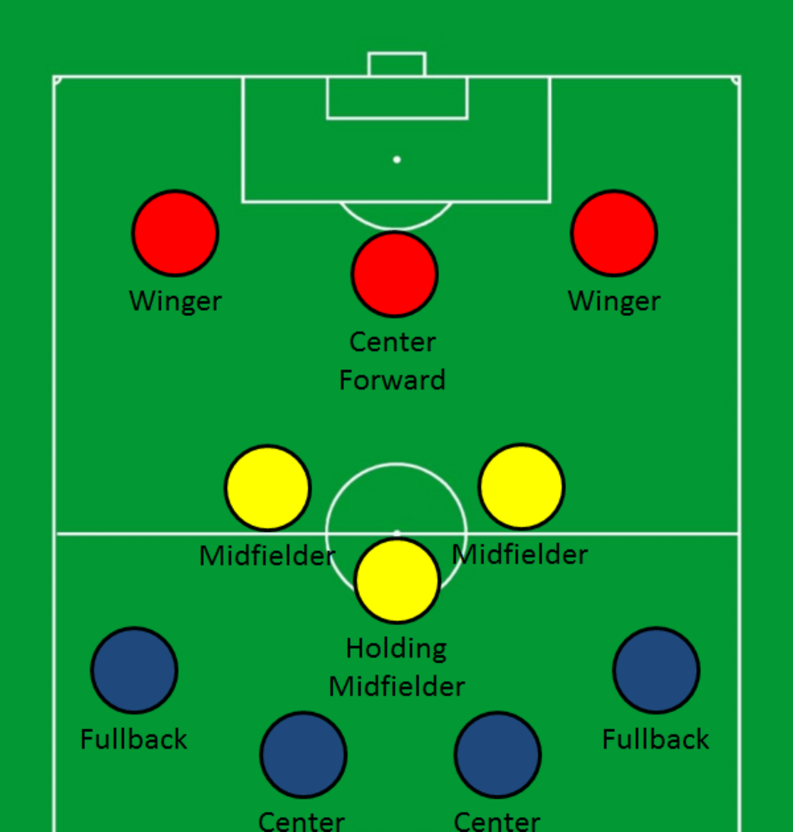 Forwards (in red) in a 4-3-3 formation.