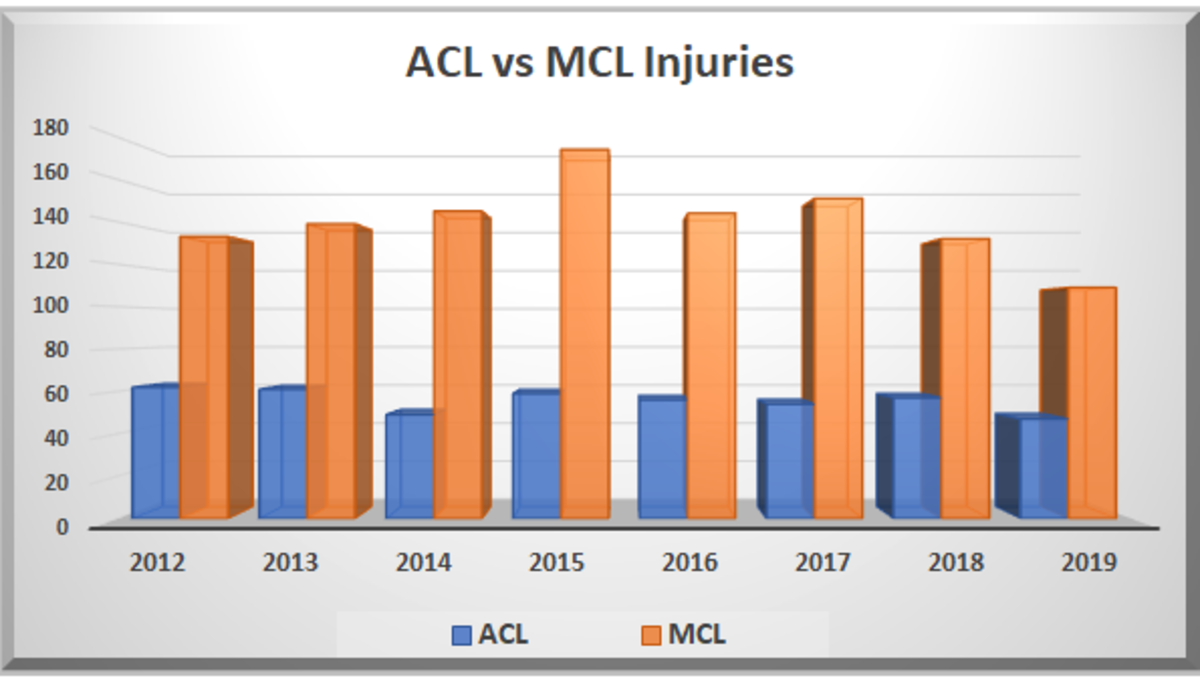 MCL and ACL injuries since 2012. The union's figures differ just slightly.
