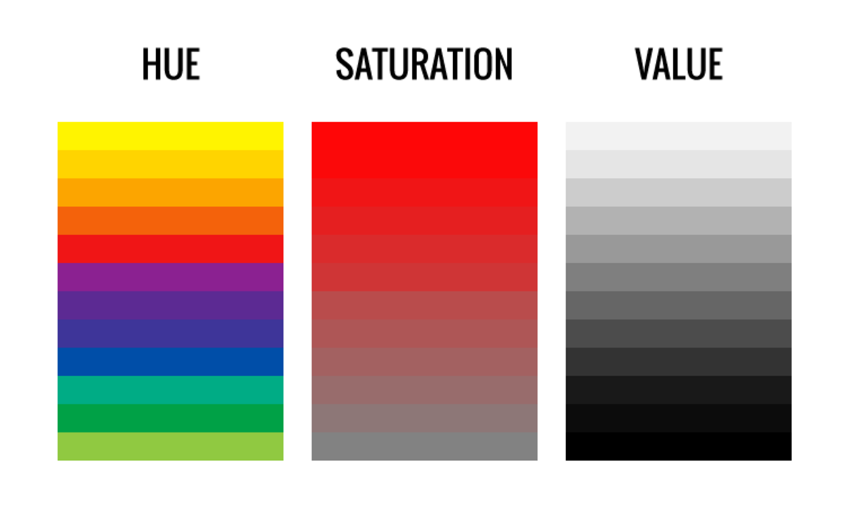Hue is a pure color. Saturation is the brightness and dullness of a color. Value is the intensity of the illusion.