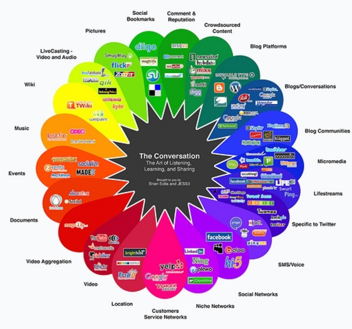 Social Media and Internet Trends for 2010 and beyond
