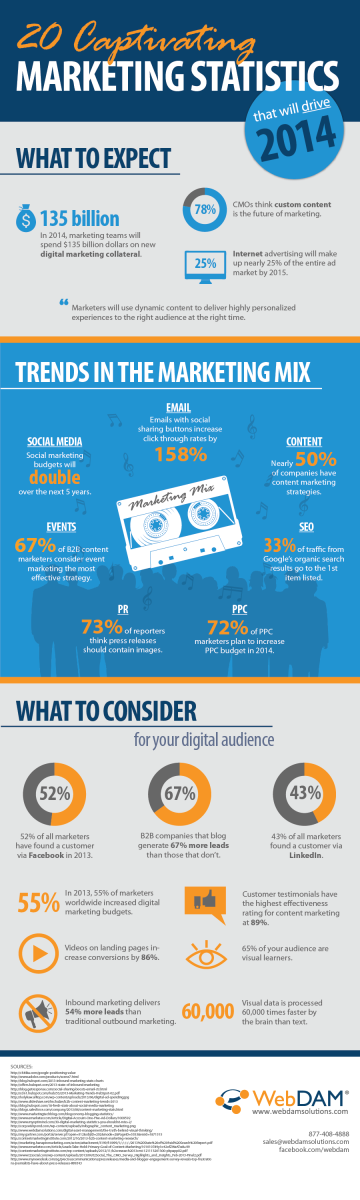 "The team at WebDAM Solutions has designed the below infographic tilted ""20 Captivating Marketing Statistics that will Drive 2014"" this visual reveals the latest marketing facts and predictions you should know to direct your future's online marketing"