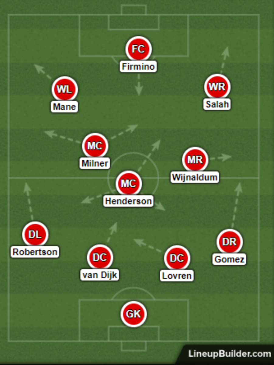 Liverpool FC's usual 4-3-3 formation for the 2019-2020 Premier League season.