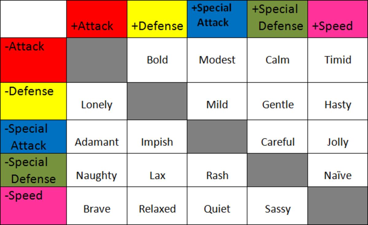 Pokémon nature chart