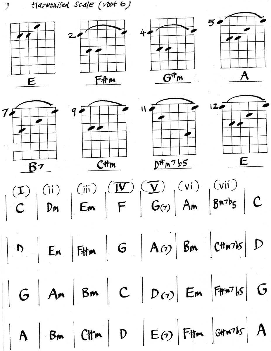 Harmonised scales for guitar