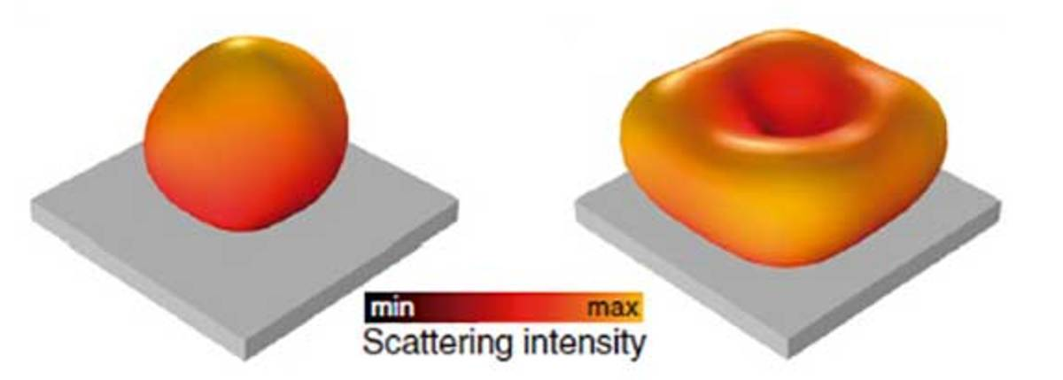 The image above is called a scattering profile. The image is taken from the research paper [2]. The blue light profile on the left and the red light on the right. The intensity of blue light is highest along the vertical of the plate.