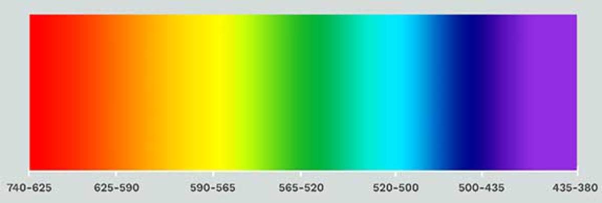 The spectrum of light. Excluding the red part from it, whatever is left, it looks yellow. The following numbers are the wavelengths in nanometers. That is, if the wavelength of light is between 640 and 625 nanometers, it appears red.