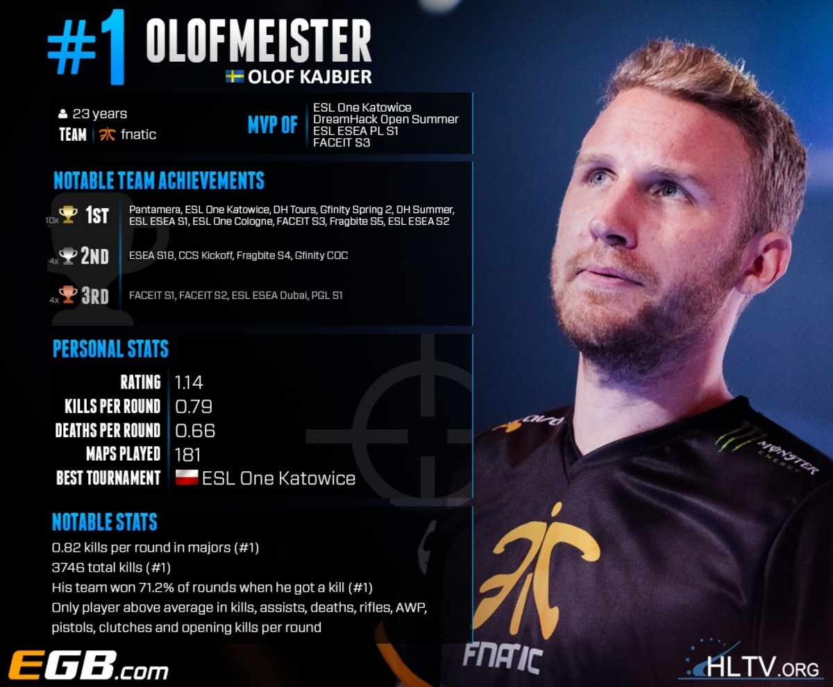 top-10-csgo-player-of-all-time-part-ii