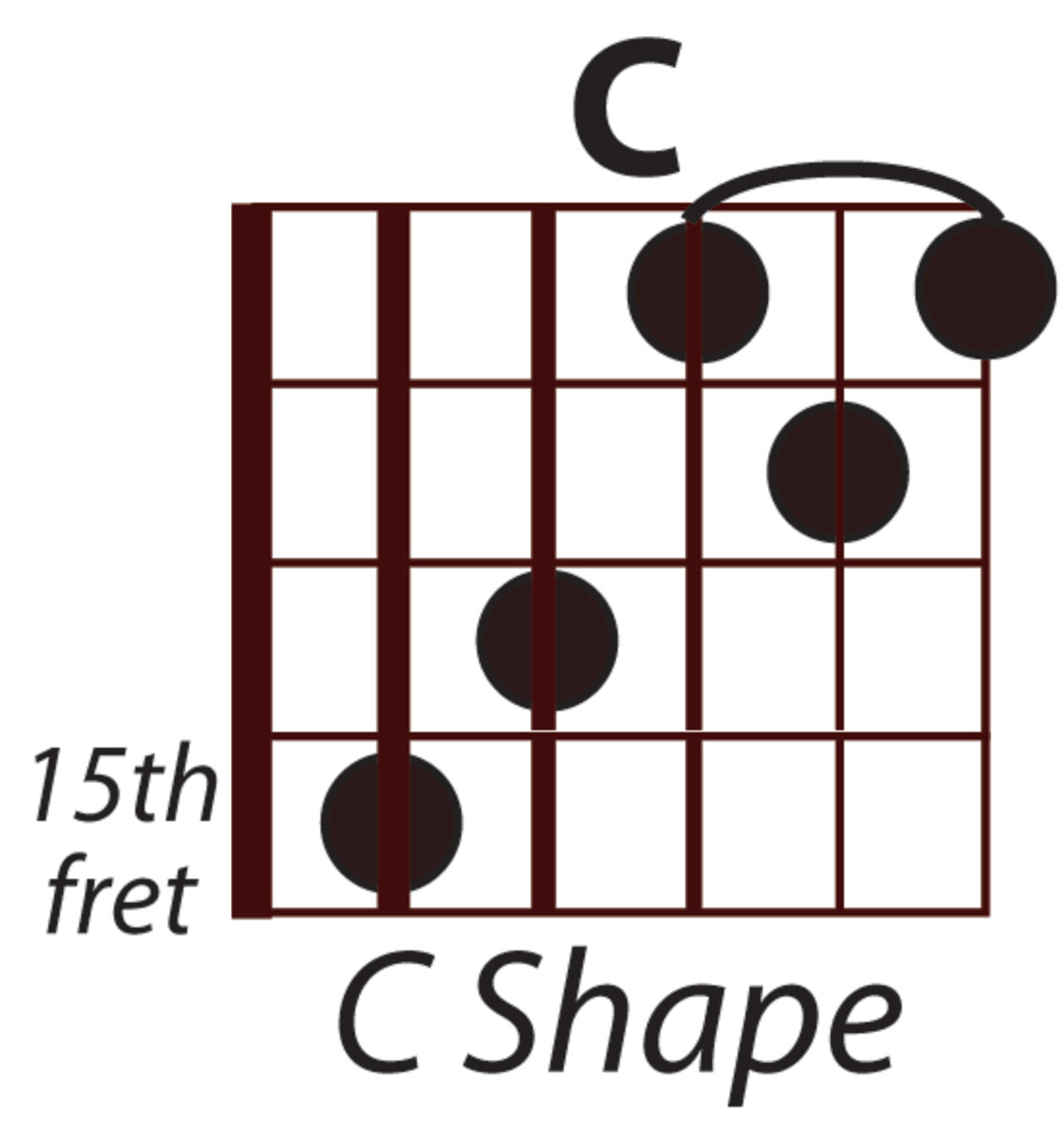 C Major using the Open C Hand Position