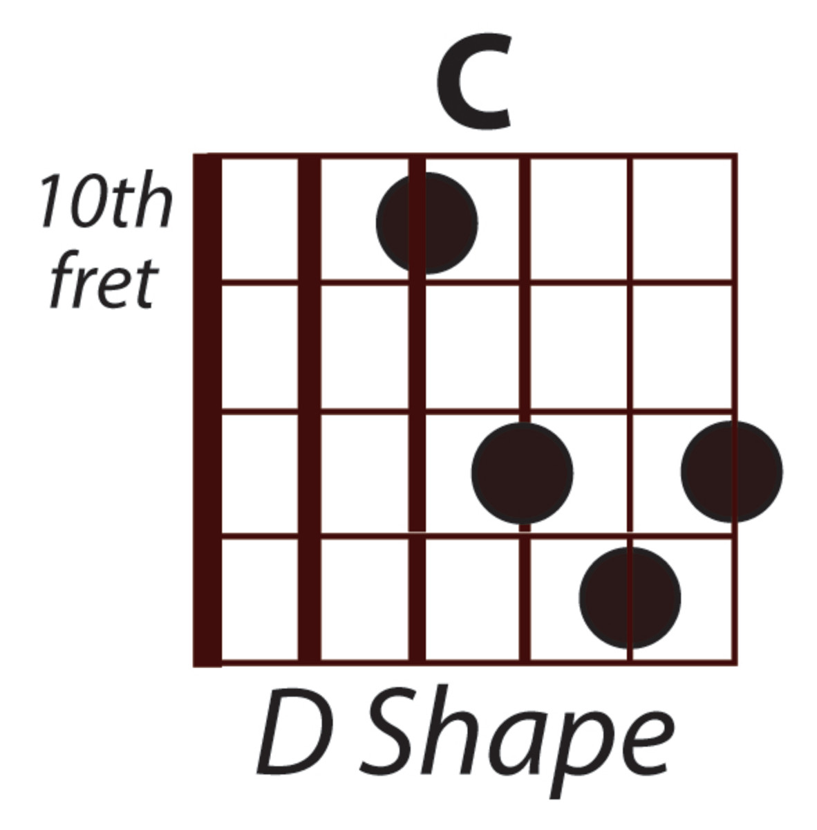 C Major using the Open D Hand Position