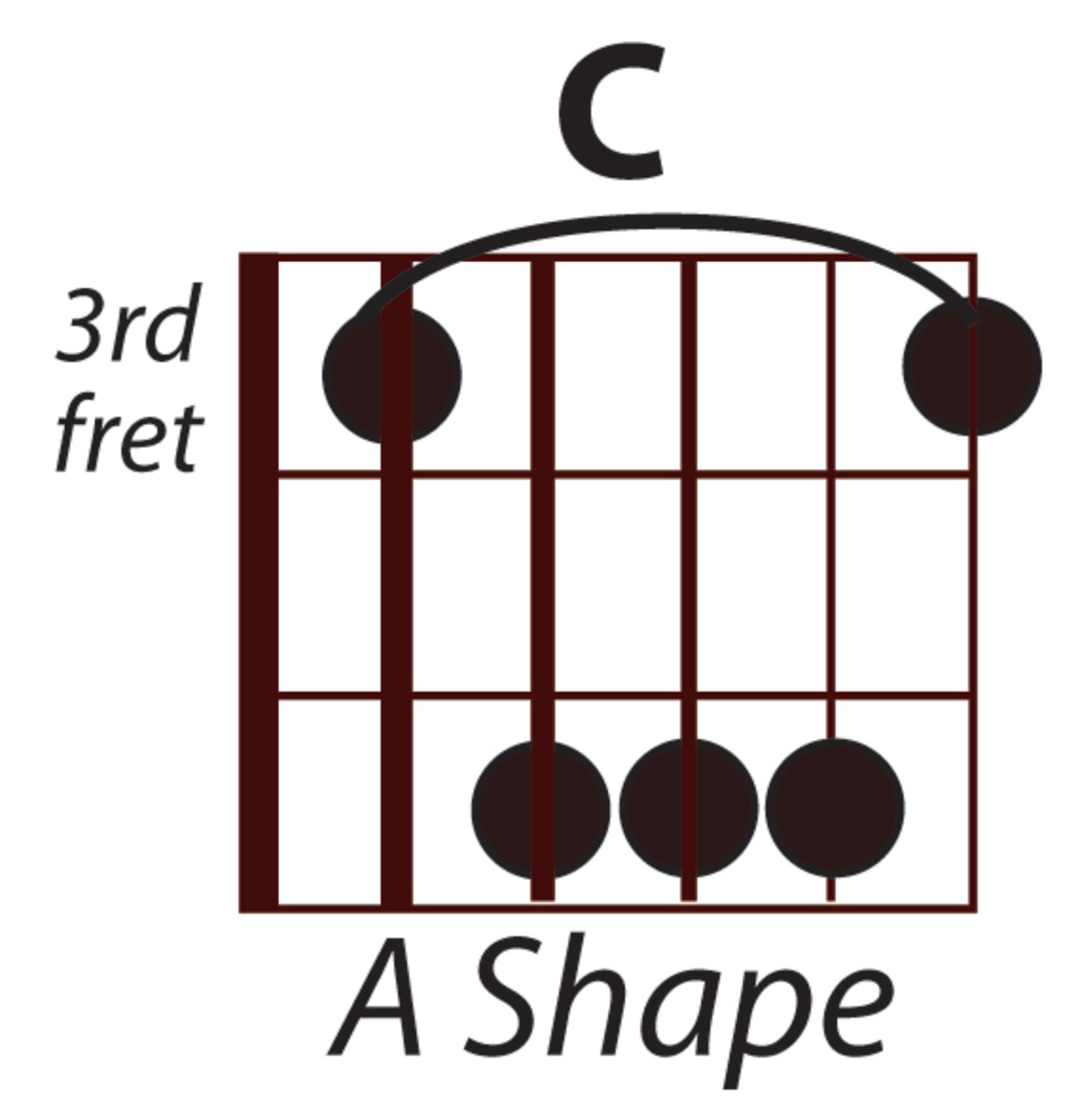 C Major using the Open A Hand Position