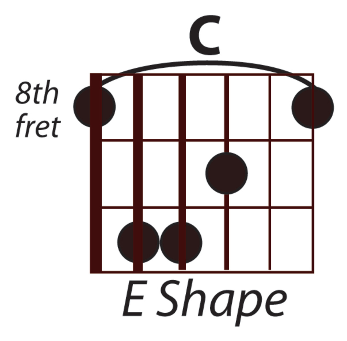 C Major using the Open E Hand Position