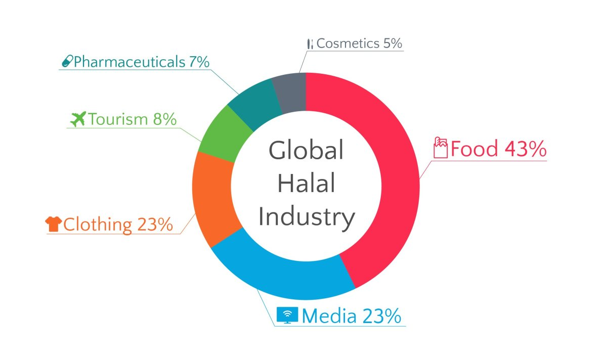halal-media-is-an-academic-trial-there-is-also-to-understand