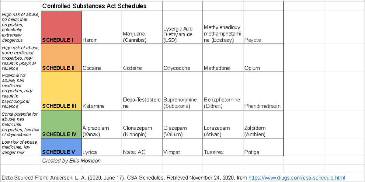 Examples of drugs from each schedule with criteria for each classification group