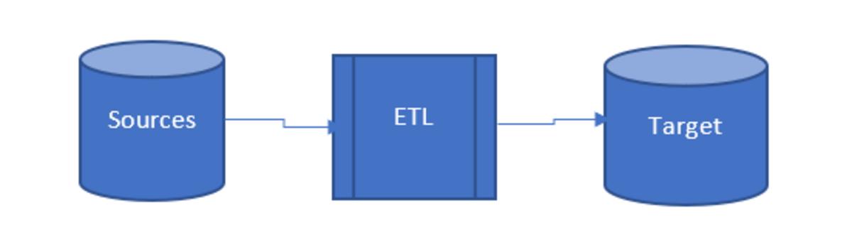Data Engineering Using Excel