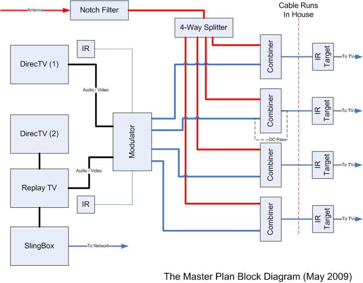 Designing a Multi Room Video Distribution System For Your DVR