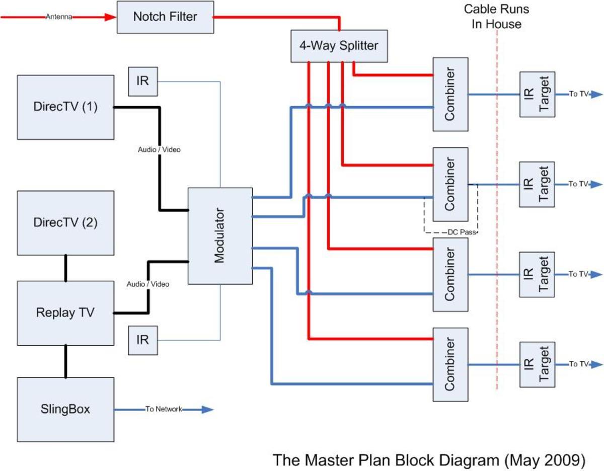 Designing a Multi Room Video Distribution System For Your DVR
