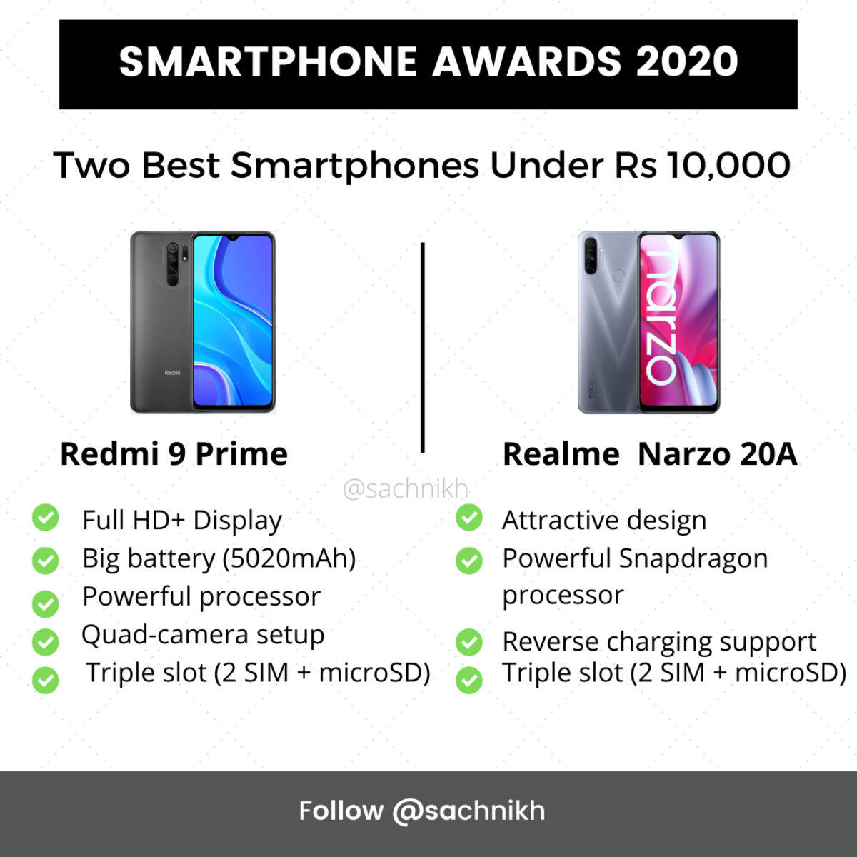 Redmi 9 Prime and Realme Narzo 20A
