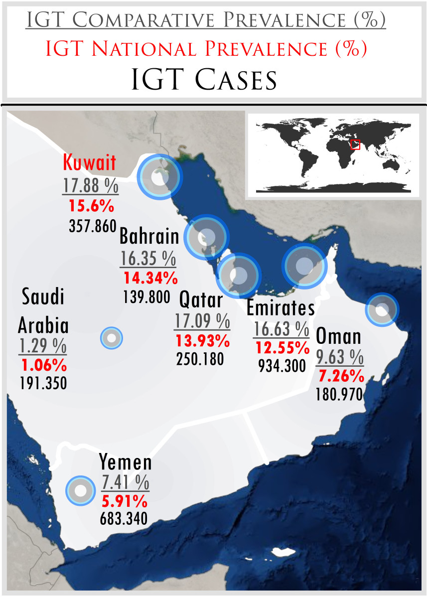 Kuwait has the highest IGT Comparative Prevalence in the World