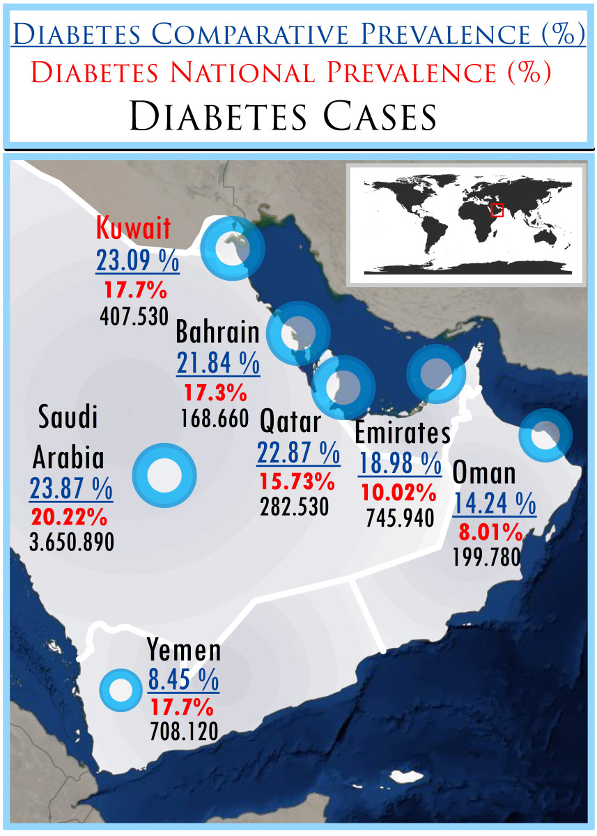 Using Planning & GIS (GeoMedicine)  in Monitoring and Tracking Diabetes - Kuwait Case Study