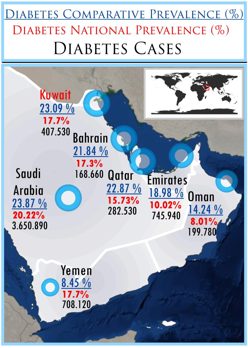 The Arabian Gulf Region