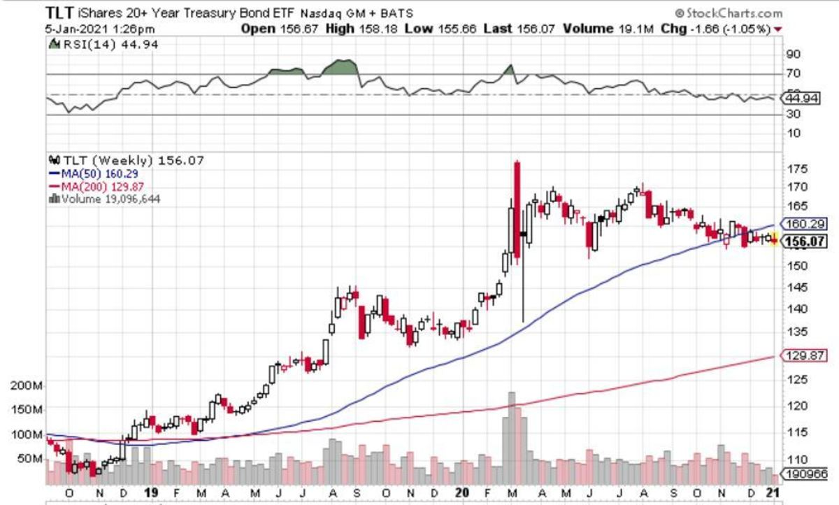 Weekly price chart for the TLT ETF fund that own 20+ year U.S. government bonds.